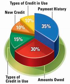 Credit Chart Tips To Increase Your Credit Score Leave Debt Behind