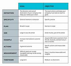 Goals And Objectives For Work Goals Vs Objectives And Why You Got It Wrong