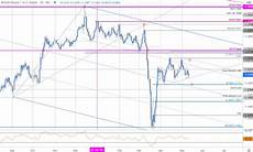 Sterling Chart Sterling Technical Price Outlook British Pound Breakout
