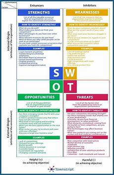 Strengths Of A Manager Swot Analysis Of Event Management Industry In 2020