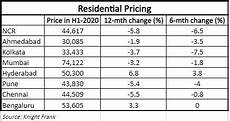 Cesc Unit Rate Chart In Kolkata Residential Unit Sales At 10 Yr Low In H1 Office Vacancy