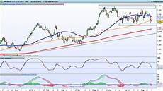 Bhp Price Chart Bhp S Full Year Numbers Are Scheduled For Next Week Along