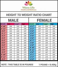 Weight Chart Height To Weight Ratio Chart By Atuls218 On Deviantart