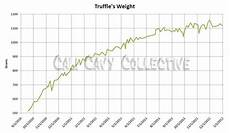 Guinea Pig Weight Chart Cali Cavy Collective A Blog About All Things Guinea Pig