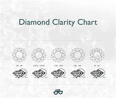 Diamond Clarity And Color Chart Diamond Clarity Guide You Can T Miss