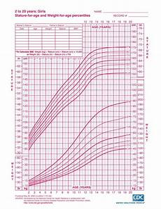 Height Percentile Chart Girl Weight For Stature Growth Chart Childhood Hight Weight