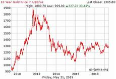 Gold Coin Prices Chart Gold Price