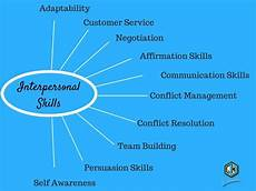 What Is The Definition Of Interpersonal Skills Interpersonal Skills 187 Beginners Revised Guide