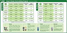 Flora Series Feed Chart Help Needed With Feeding Schedule Using Ghe Flora Series