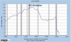 Money Multiplier Chart Mish S Global Economic Trend Analysis Graphical