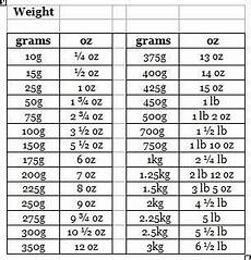 Conversion Chart For Grams To Ounces For Cooking Kitchen Tip 12 Pastry Quantities Bring To The Boil