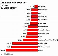 Global Currency Chart Worst Currency In 2014 One You Might Actually Use