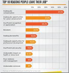 Reasons To Leave Job Top 10 Reasons People Leave Their Job Infographics