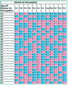 Baby Gender Prediction Chart Chinese Age Chinese Gender Prediction Chart It Has Been Right For All