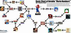 Mario Chart Mario Numbers Gaming