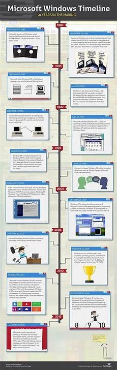 Microsoft History Timeline Microsoft Windows History A 30 Year Timeline