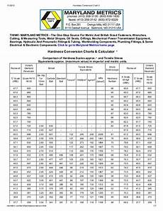 vpn hardness conversion chart hardness conversion chart 3