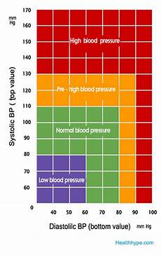 Blood Pressure Chart For Kids What Is Normal Blood Pressure Range Blood Pressure Chart