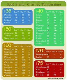Days To Germination Chart Seeds 101 A Round Up Of Our Shorter Seed Posts Spring