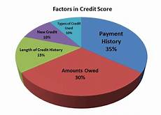 Credit Chart Will Opening Or Closing Credit Cards Hurt Your Credit