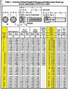 Metric Socket Size Chart Helpful Quick Reference Socket Head Cap Screw Sizing Chart