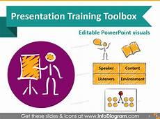 Training Presentation 7 Sections For Effective Presentation Training Slides