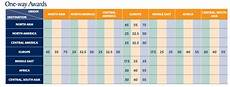 Sq Award Chart Star Alliance Meilen Einl 246 Sen Bei Singapore Airlines Krisflyer