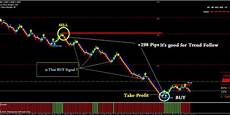 Free Renko Charts Online Download Best Renko Trading Charts Systems And Strategy Free
