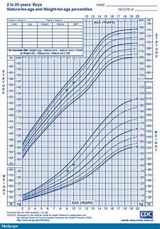 Toddler Percentile Chart For Height And Weight Weight For Age Percentiles