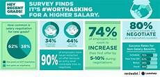 Negotiating Salary Offer Negotiate Your Salary