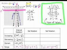Vertex Chart 4 2 How To Graph A Quadratic Functions In Vertex Form