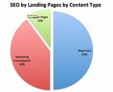 Seo Chart The Role Of Content Diversity In Seo Google Certified