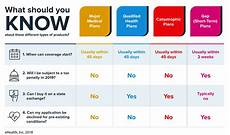 Obamacare Plan Comparison Chart Qualified Health Plan Definitions Under Obamacare