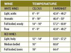 Wine Storing Temperature Chart Food Wine And Keg Storage Temperatures