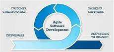 Agile Software Agile As A Software Development Methodology For Public