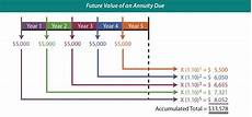 Future Value Of Compound Interest And Present Value