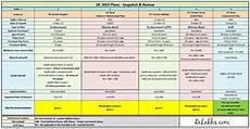 Lic Term Insurance Plan Chart Lic 2015 New Plans List Features Review Amp Snapshot