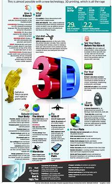 3d Printing Poster Design All About 3 D Printing Infographic Technology 3d