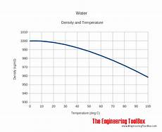 Jet A Weight Temperature Chart Coffee Water Ratio Chart Page 2