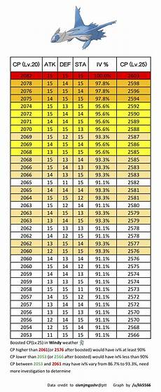 Pokemon Go Latias Iv Chart Cp Table Of Latios Latias With High Iv See Comment