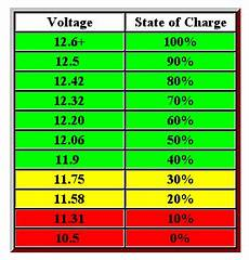 12v Agm Battery Voltage Chart Electrical Tutorial Chapter 7 Batteries And Chargers