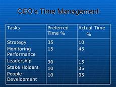 Deputy Ceo Roles And Responsibilities Roles And Responsibilities Of Ceo