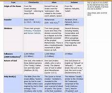 Difference Between Religions Chart Comparison Table Between Christianity Islam And Judaism