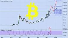 Btc Dollar Chart Bitcoin Bitcoin Dollar Bitstamp Btcusd 2017 05 05