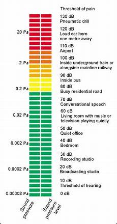 Sound Level Chart The Well Engineering Sound Pressure Level Chart