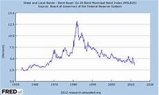 Municipal Bond Chart Municipal Bond Math Kennedy Financial Services