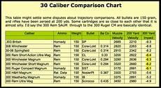 22 Caliber Velocity Chart Ammo And Gun Collector April 2013