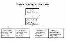 Domino S Pizza Organizational Chart In Malaysia Mcdonald In Malaysia