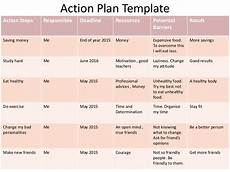 Action Plan Examples Action Plan Template