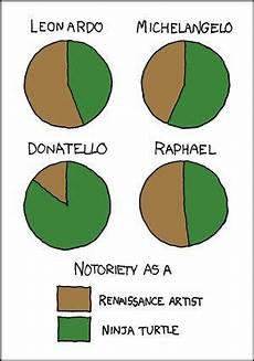Raphael Pie Chart I Actually Would Switch Raphael And Michaelangelo S Pie